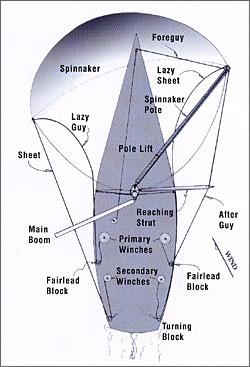 Spinnaker-Rigging-Diagram